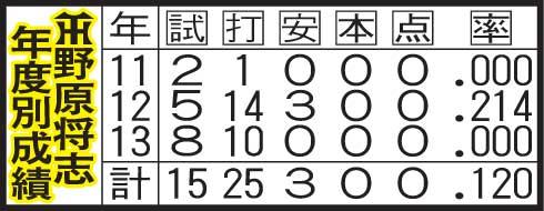 野原将志の年度別成績