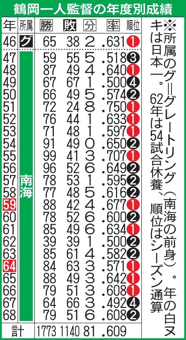 鶴岡一人監督の年度別成績