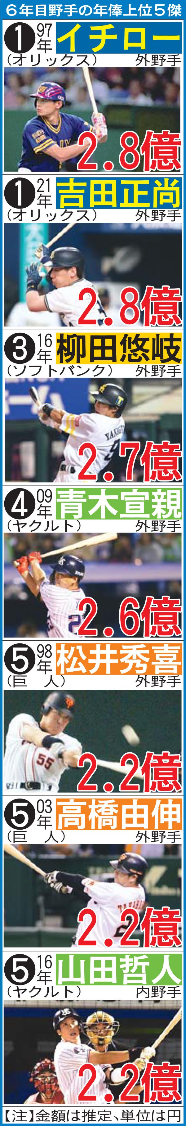 6年目野手の年俸上位5傑