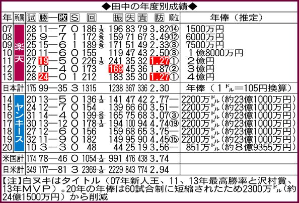 田中将大の年度別成績