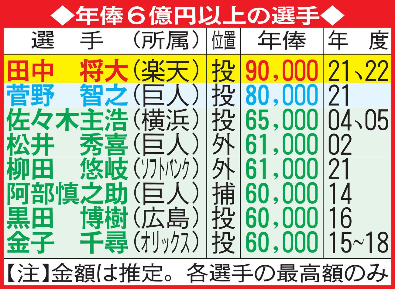 最高 プロ 年俸 野球 メジャーリーグ高額年俸ランキングTOP20!日本人選手もランクイン!
