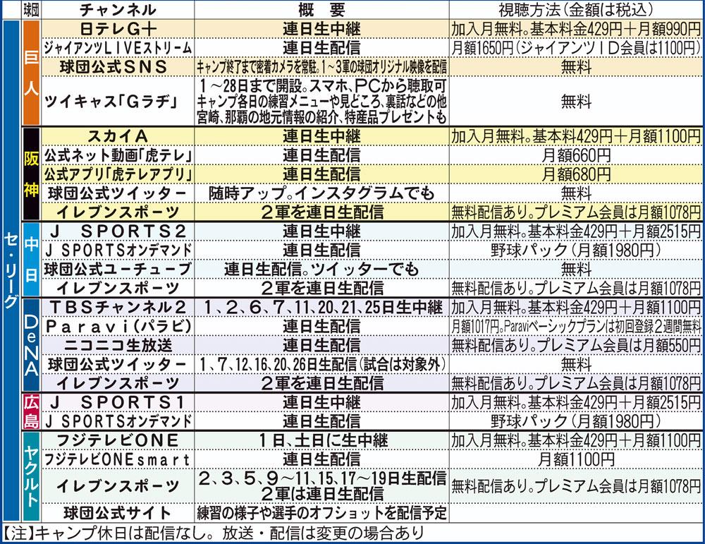 セ・リーグ6球団の放送予定一覧