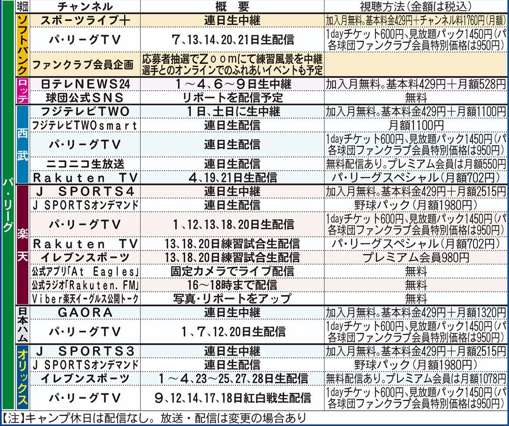 パ・リーグ6球団の放送予定一覧