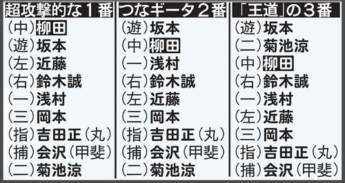 稲葉侍監督 柳田1~3番、変幻自在打線構想 - プロ野球写真ニュース ...