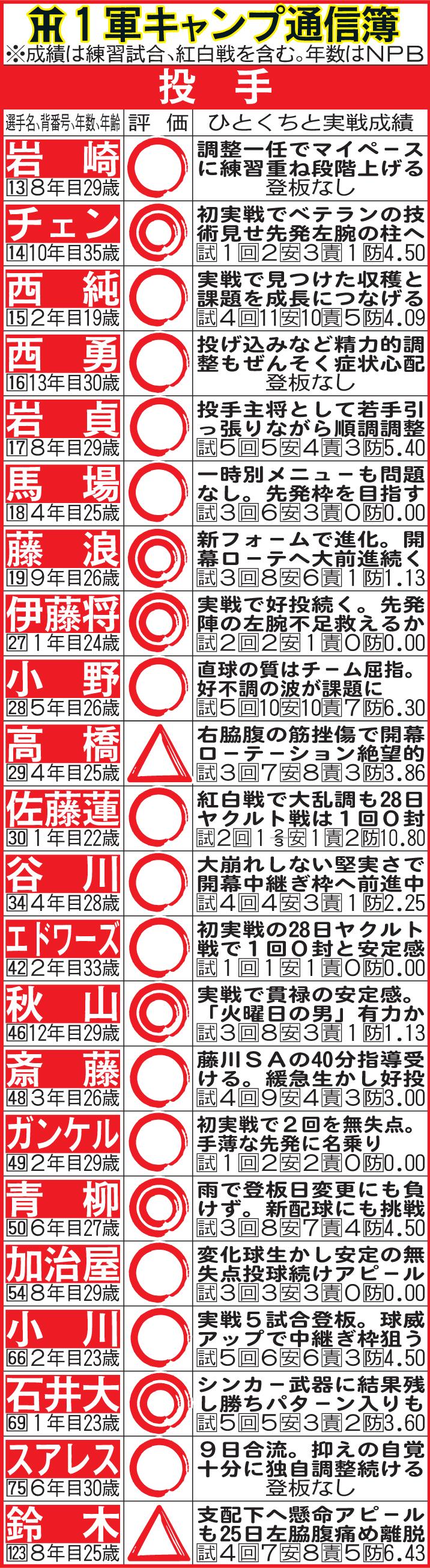 阪神1軍キャンプ通信簿