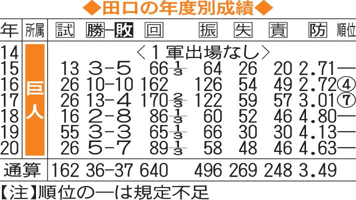 田口の年度別成績