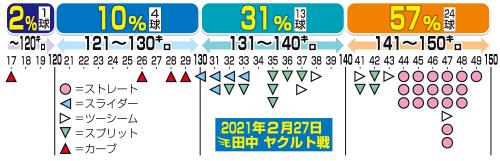2月27日ヤクルト戦の楽天田中将大の球速分布