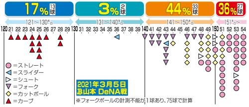3月5日DeNA戦のオリックス山本の球速分布