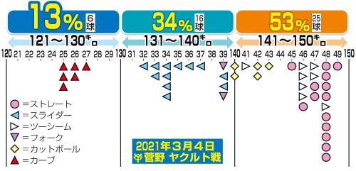 3月4日ヤクルト戦の巨人菅野の球速分布
