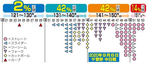 昨年9月8日中日戦の巨人菅野の球速分布