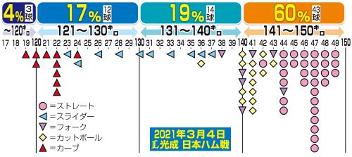 3月4日日本ハム戦の西武高橋の球速分布