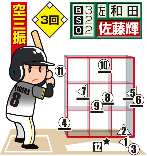 ソフトバンク和田の阪神佐藤輝への配球図(3回) 投手から見た図。○=直球、△=カーブ、左三角=スライダー、□=チェンジアップ、★=空振り、下線はファウル。白抜きは最終球