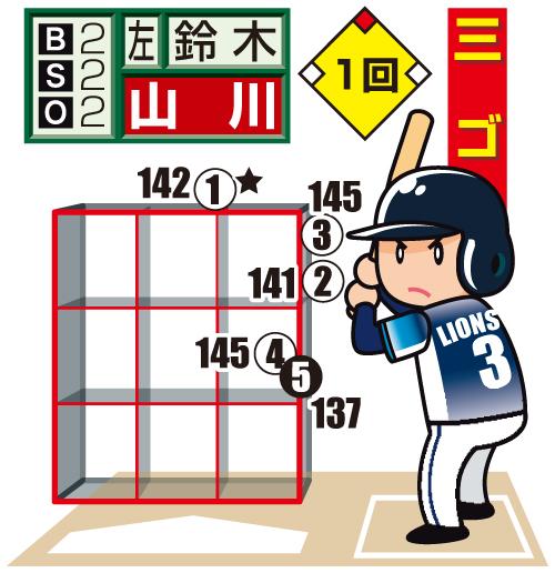 ロッテ鈴木の西武山川への配球図 投手から見た図。○=直球、★=空振り、白抜きは最終球、数字は球速