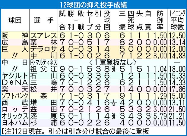 12球団の抑え投手の成績