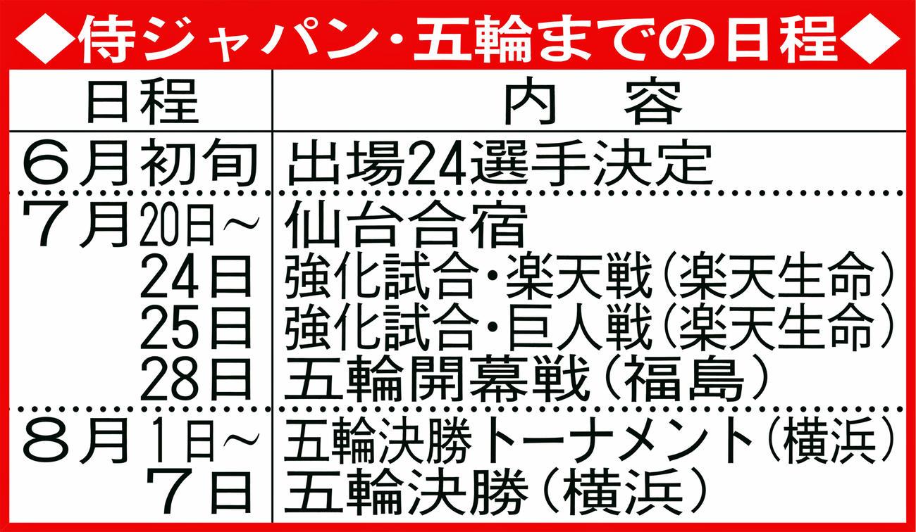 侍ジャパン・五輪までの日程