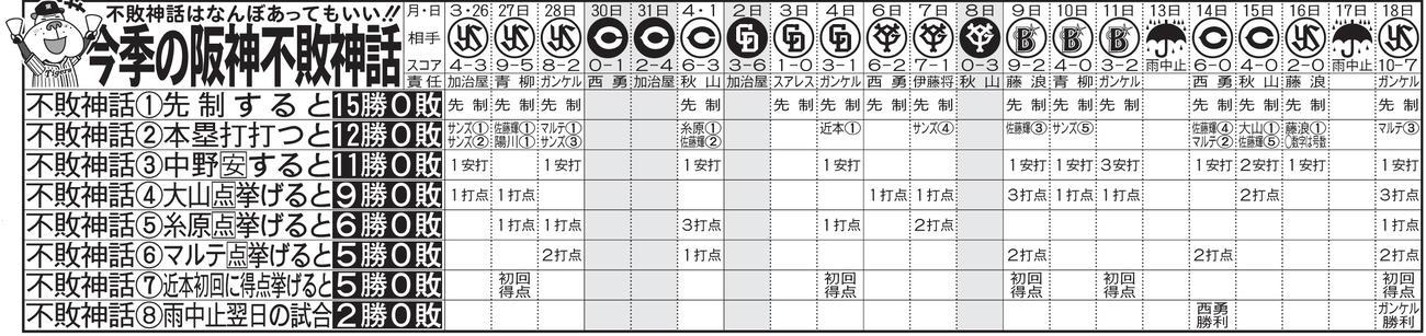 今季の阪神不敗神話