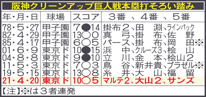 阪神クリーンアップ巨人戦本塁打そろい踏み
