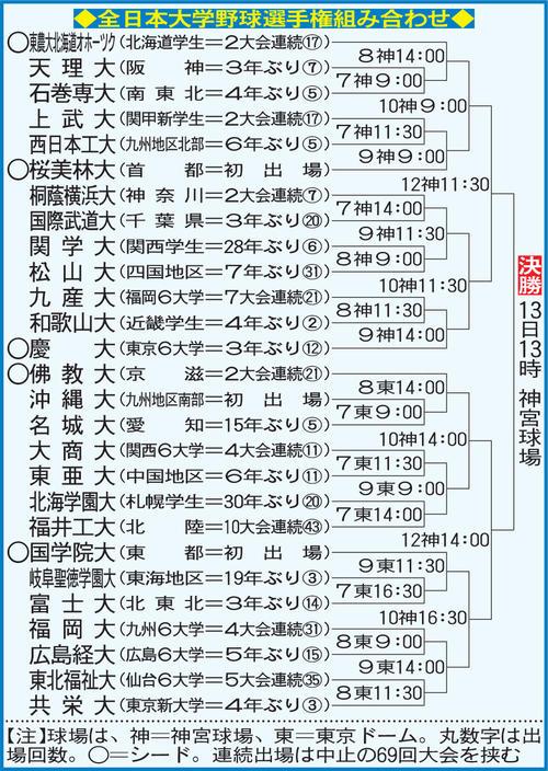 全日本大学野球選手権組み合わせ