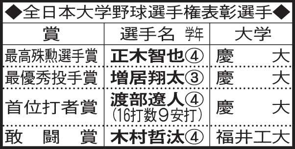 全日本大学野球選手権表彰選手