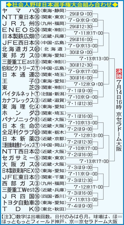 社会人野球日本選手権大会組み合わせ