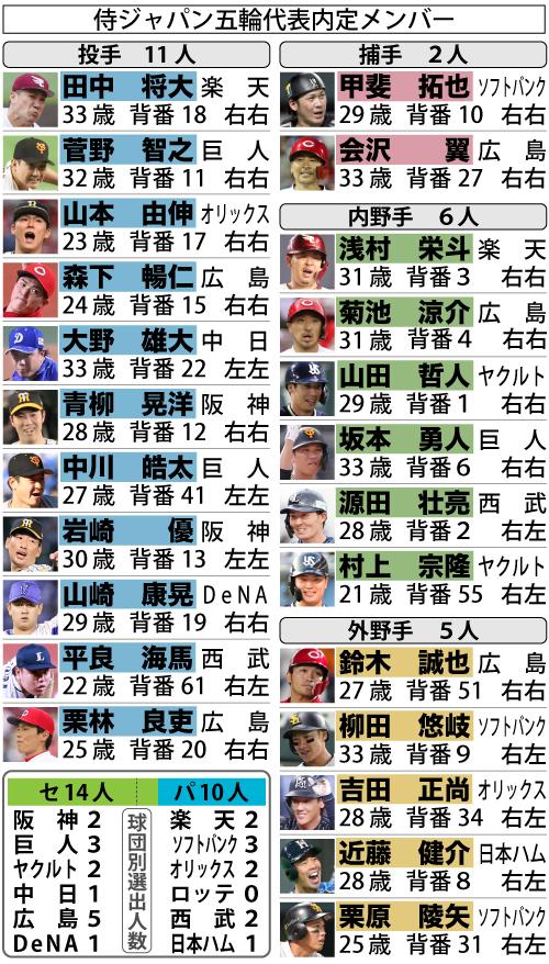 侍ジャパン五輪代表メンバー