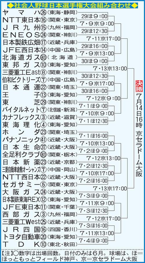 社会人野球日本選手権組み合わせ