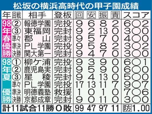 松坂の横浜高時代の甲子園成績