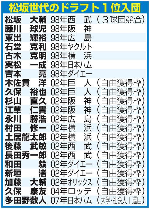 松坂世代のドラフト1位入団