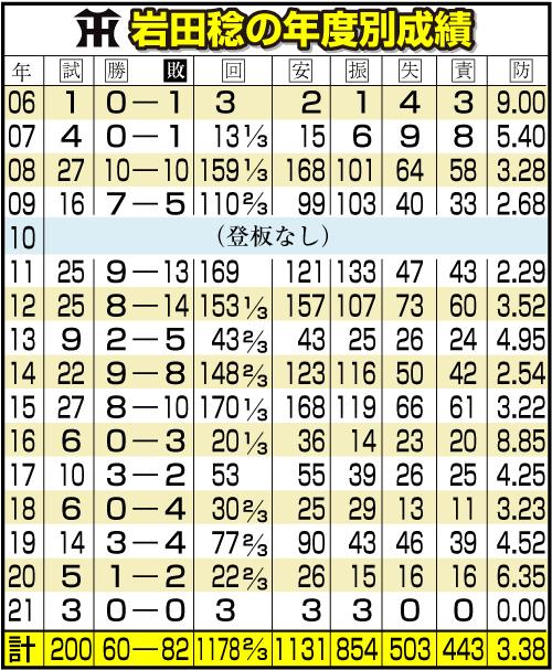 阪神岩田の年度別成績