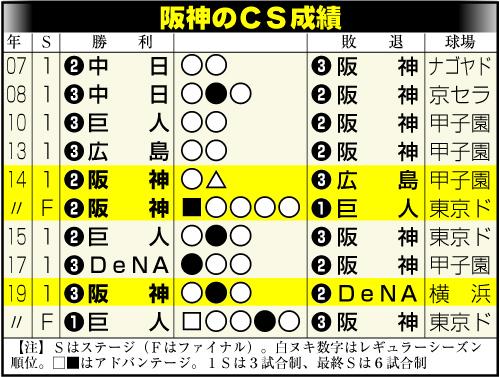 阪神のCS成績
