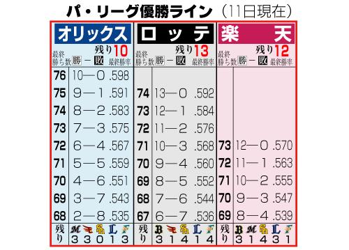 パ・リーグ優勝ライン(11日現在)