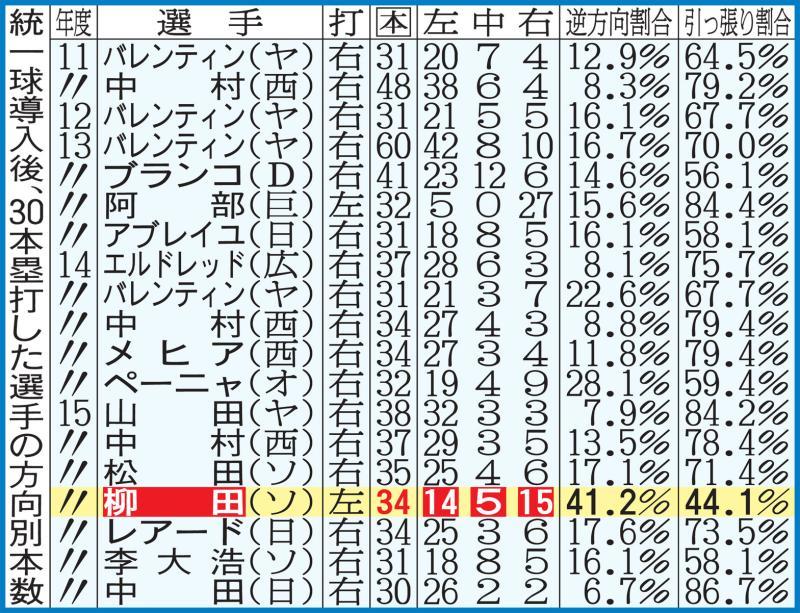 ソフトバンク柳田 本塁打平均飛距離は117・4M