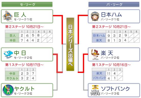 プロ野球クライマックスシリーズ : nikkansports.com
