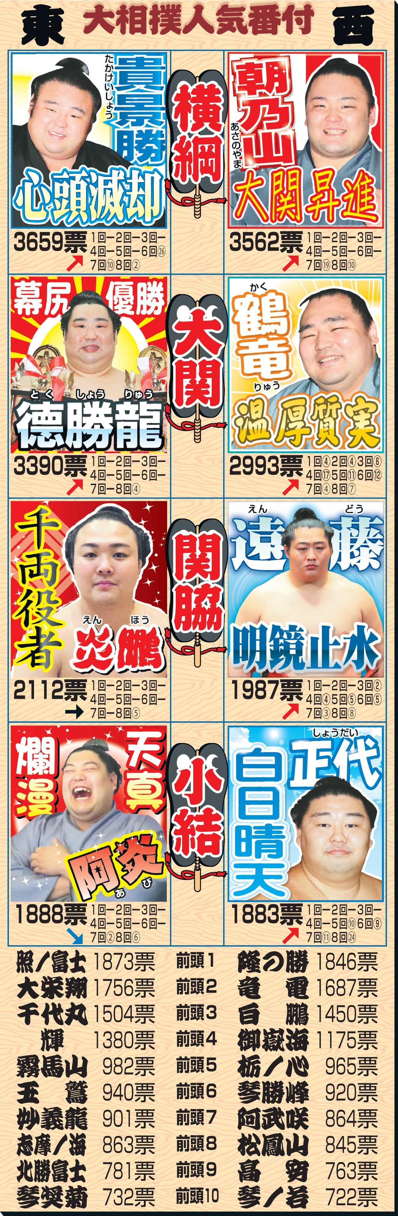 第9回大相撲総選挙の結果