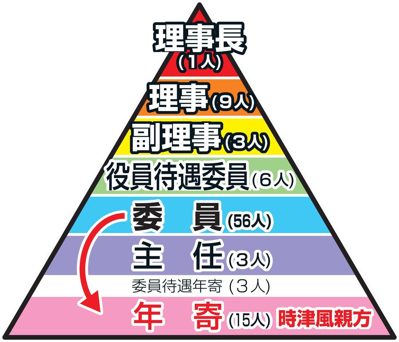 日本相撲協会の親方衆の階級と人数 時津風親方は秋場所後に2階級降格
