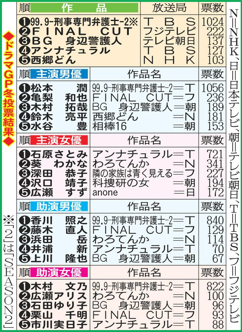 【大コケ惨敗】亀梨和也アンチ総合スレ58【婆発狂】 ->画像>108枚