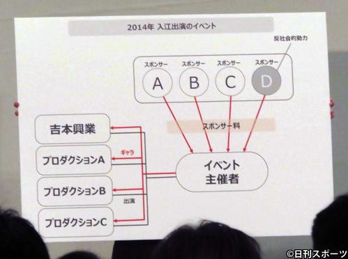 14年にカラテカ入江慎也が出演したイベントについて、吉本興業が説明のため披露した相関図(撮影・大井義明)