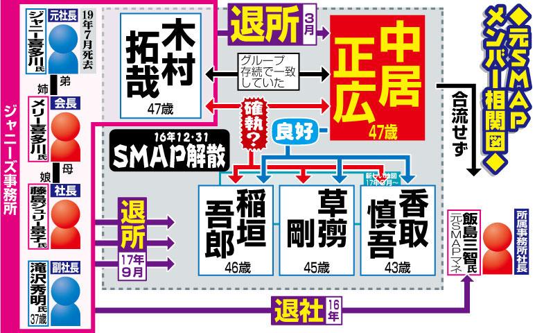 元SMAPメンバーの相関図