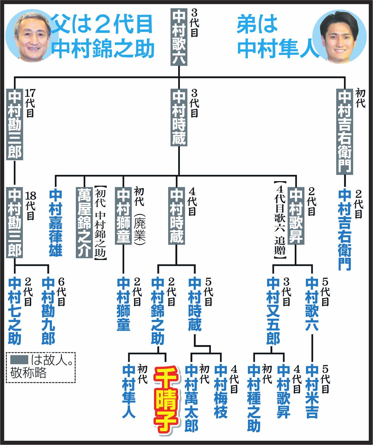 隼人 家 系図 中村