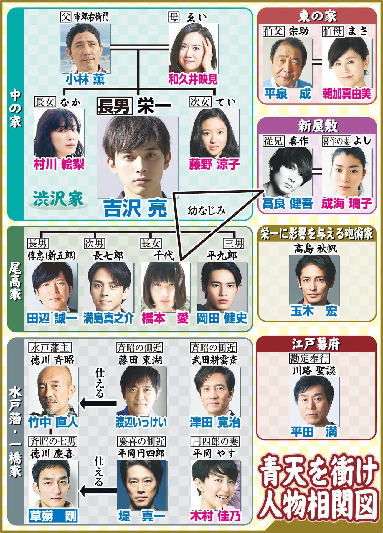 21年NHK大河ドラマ「青天を衝け」の相関図