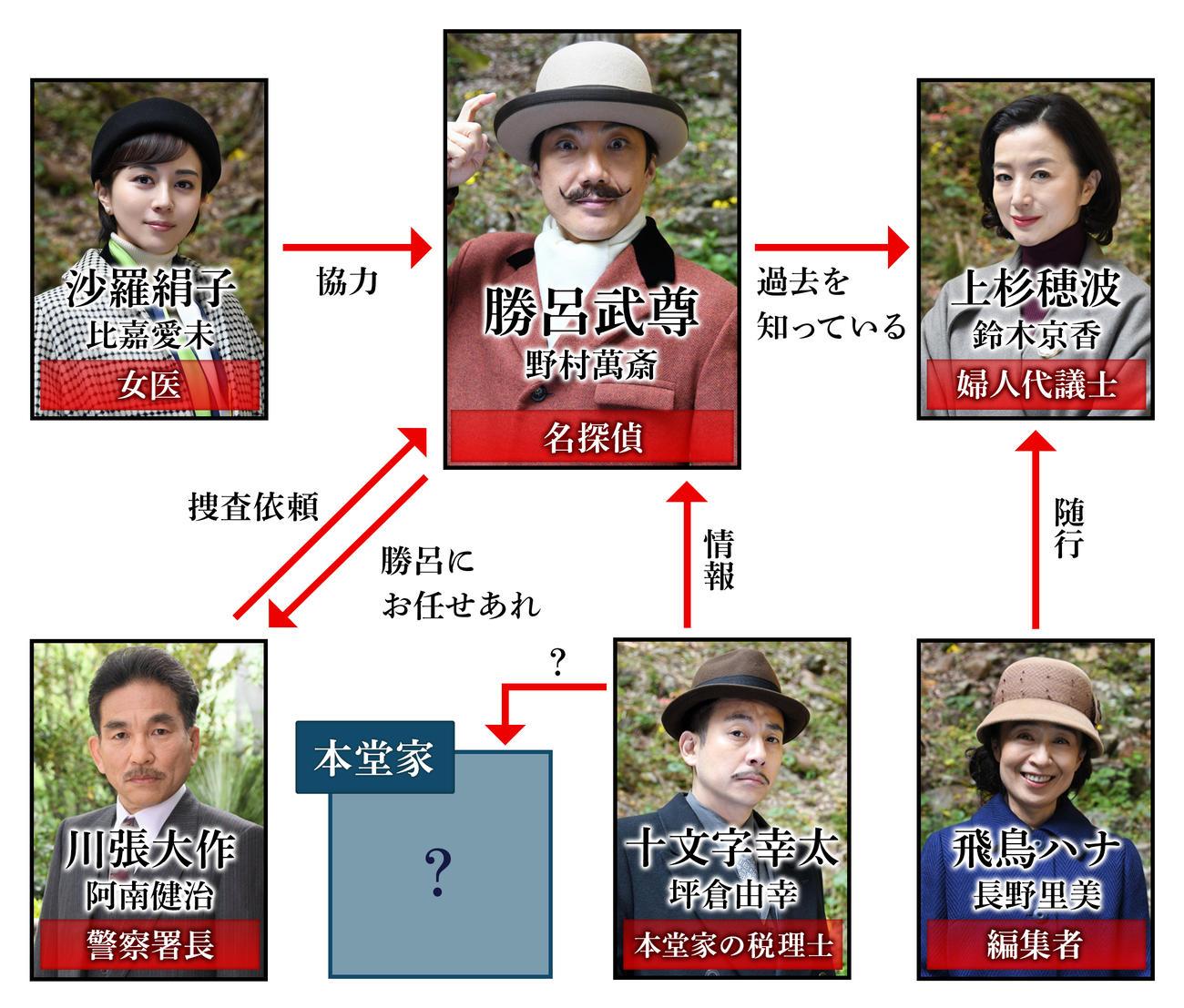 野村萬斎主演「死との約束」の出演者の相関図(C)フジテレビ