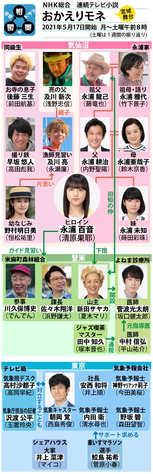 NHK連続テレビ小説「おかえりモネ」の相関図