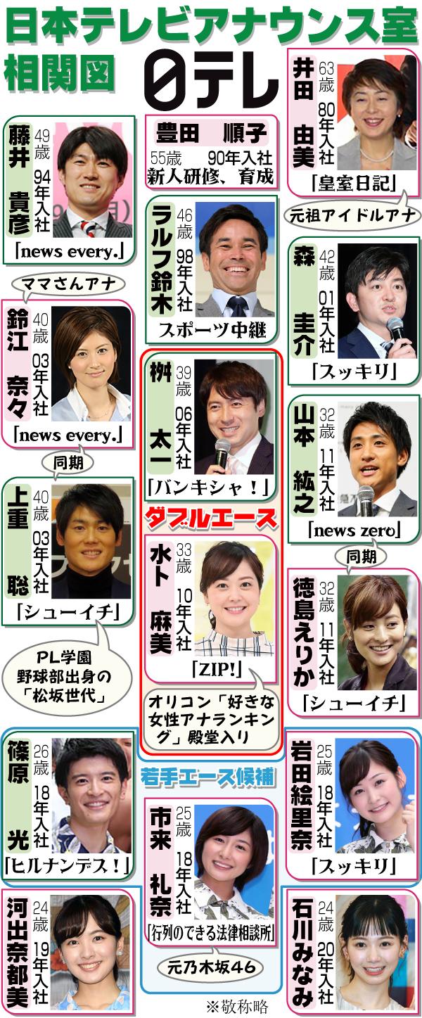 日本テレビのアナウンス室相関図