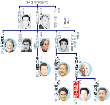 隼人 系図 中村 家