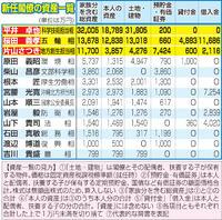 片山氏らお騒がせ3大臣、資産億超えで閣僚トップ3 - 社会 : 日刊スポーツ