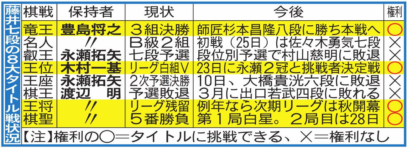 藤井七段の8大タイトル戦状況
