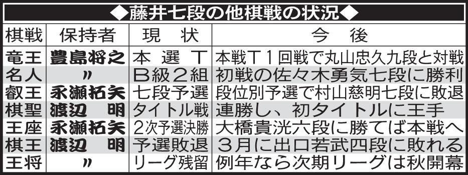 藤井七段の他棋戦の状況