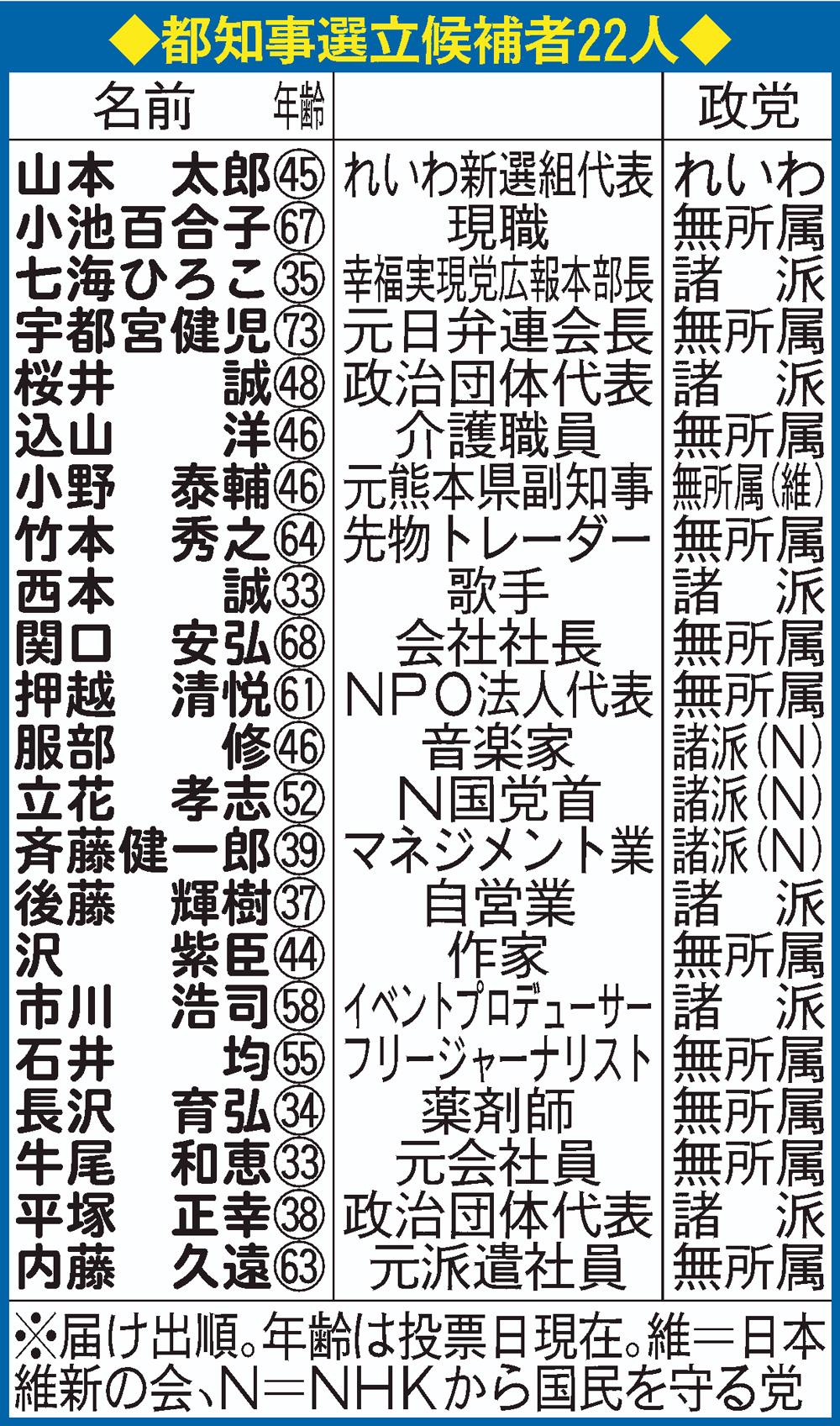 都知事選の立候補者22人