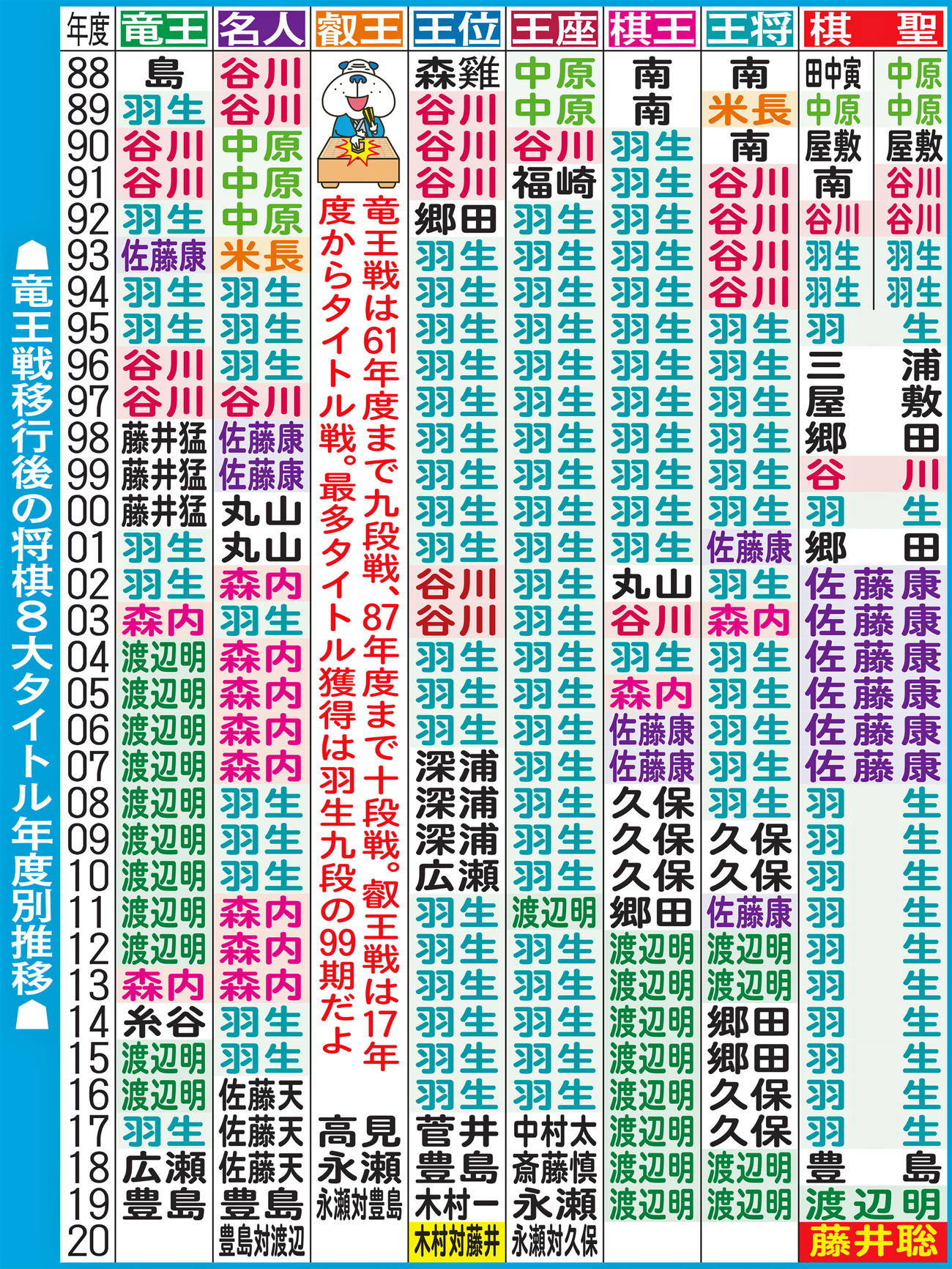 竜王戦移行後の将棋8大タイトル年度別推移