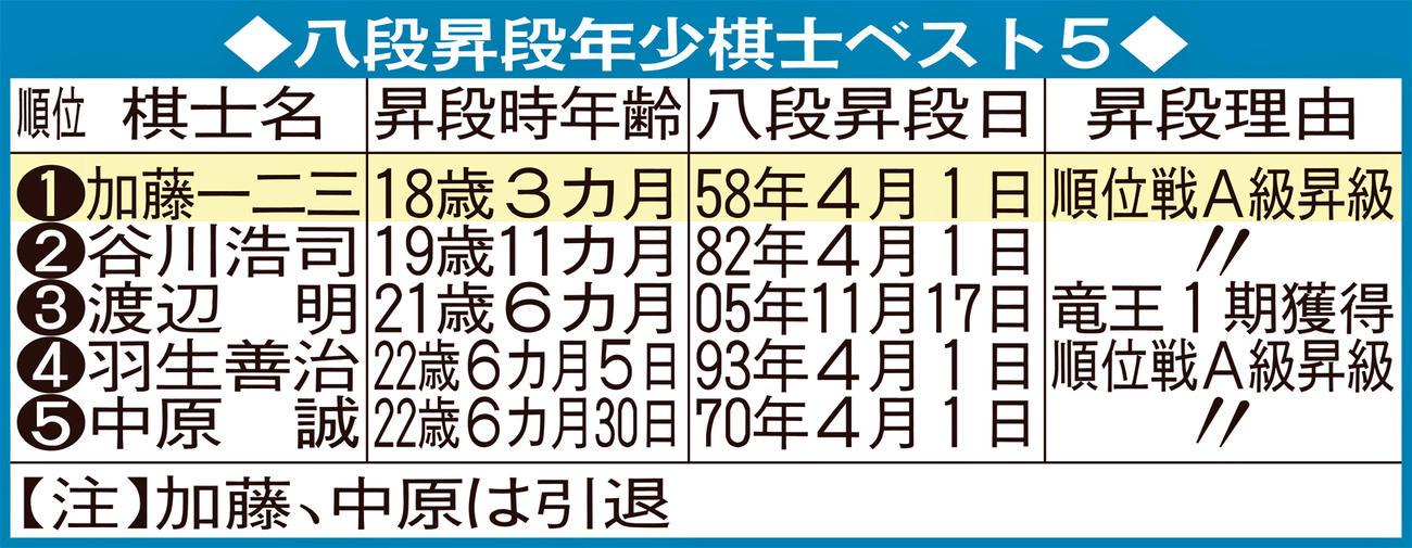 八段昇段年少棋士ベスト5